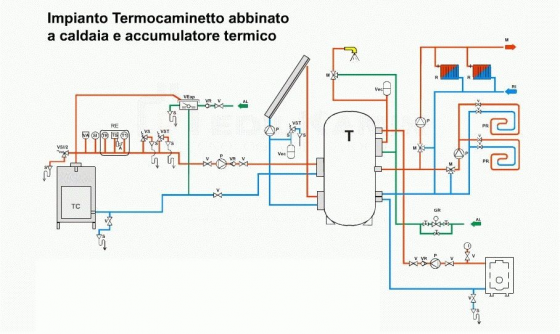 Funzionamento Valvola Termostatica Pannello Solare : Gruppo progenia progetti progetto impianto termico